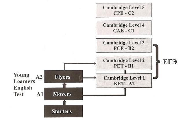 Корреляция между Кембриджскими экзаменами  и ЕГЭ